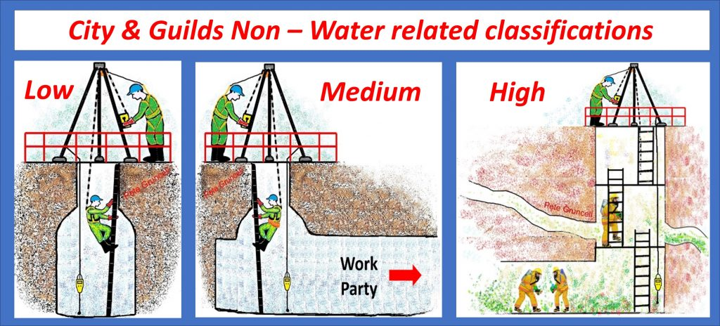 C&G Non water classification