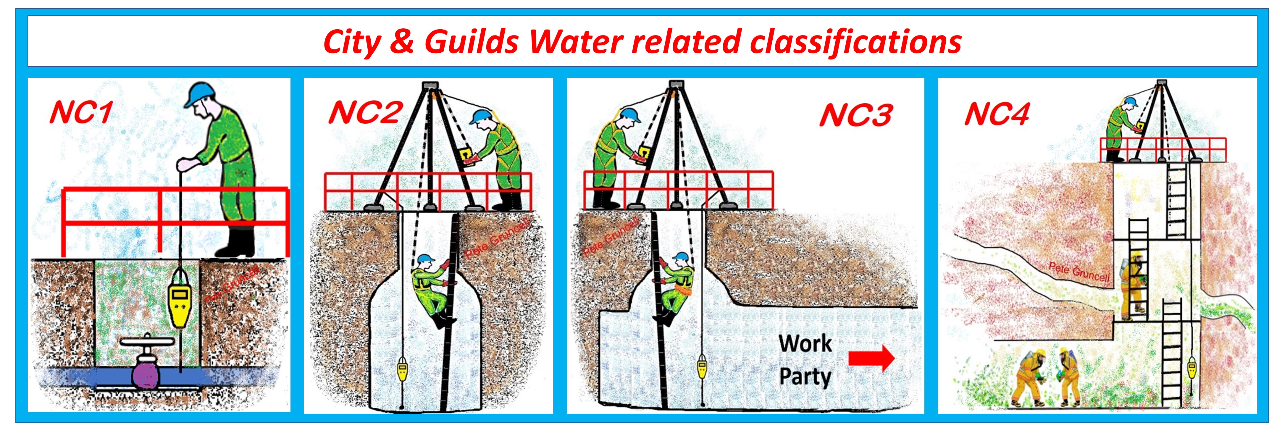 City & Guilds water related classifications